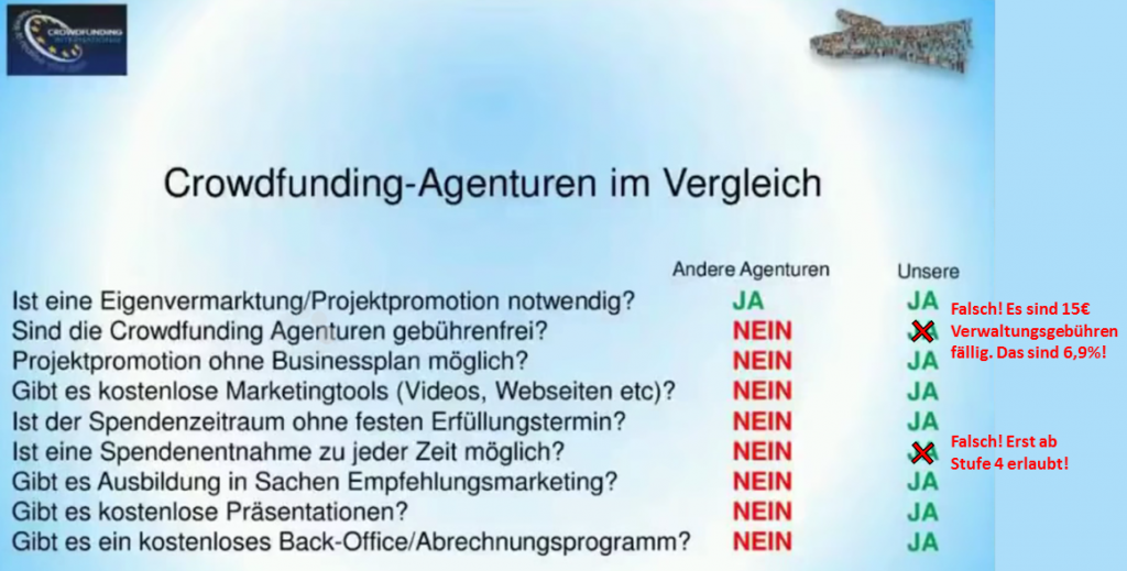 Präsentation von Willi Bollich zu Crowdfunding International